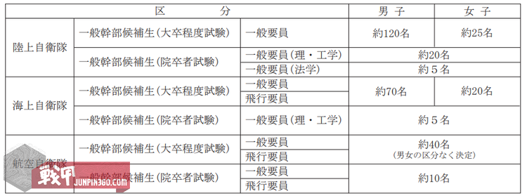 採用予定数等(参考 平成29年度).png