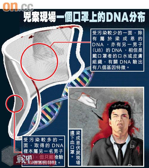 23 DNA证据在?#26223;?#20013;属于关键点之一.jpg