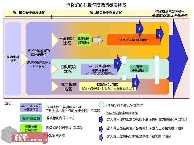 3 港警初级督察职业发展途径.jpg