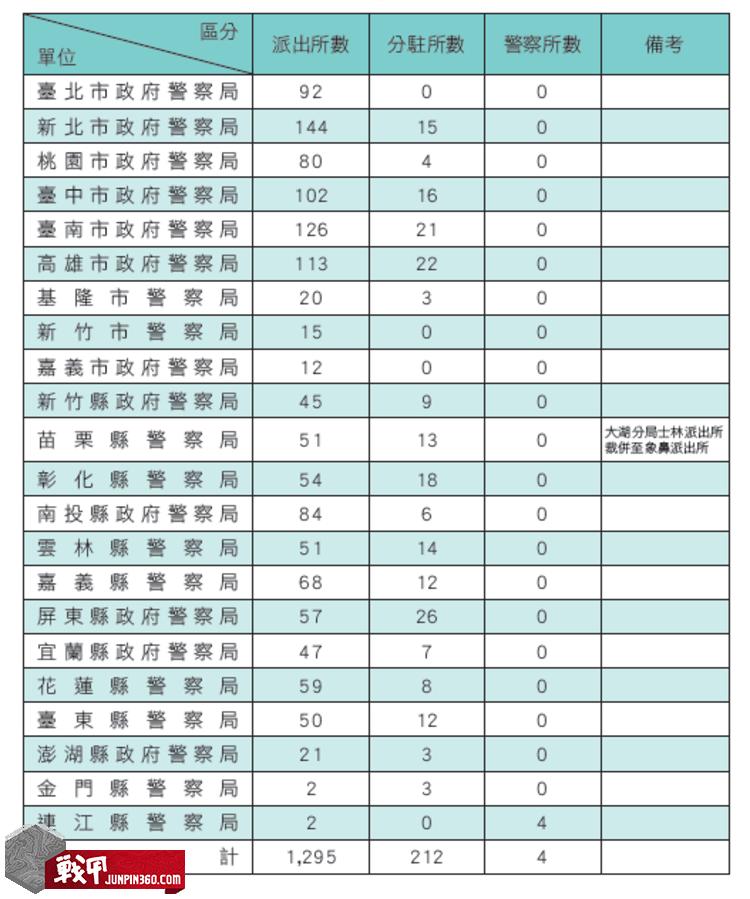 分駐所、派出所及警察所數量統計表.png