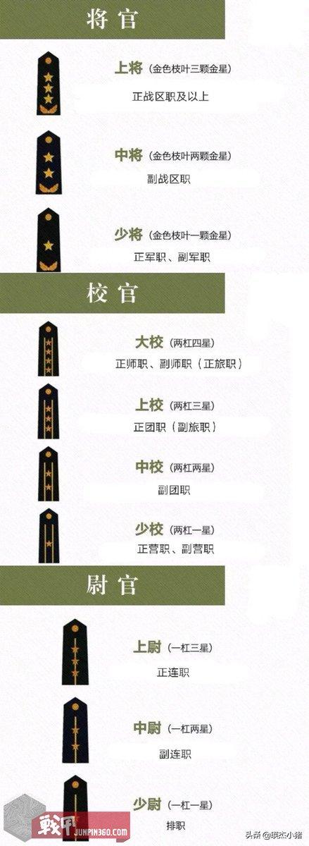 我国的六种衔级制度及相应的授衔标准详解